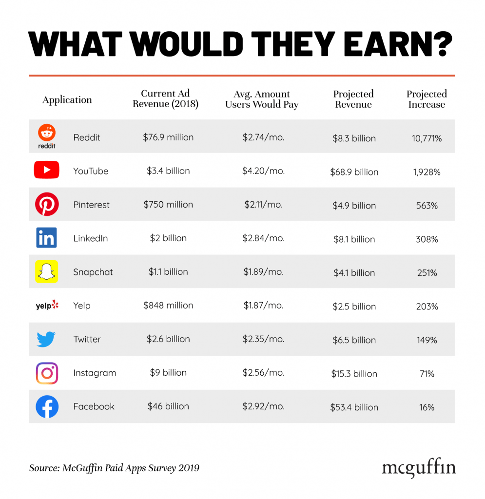Statistics about the cost of free apps