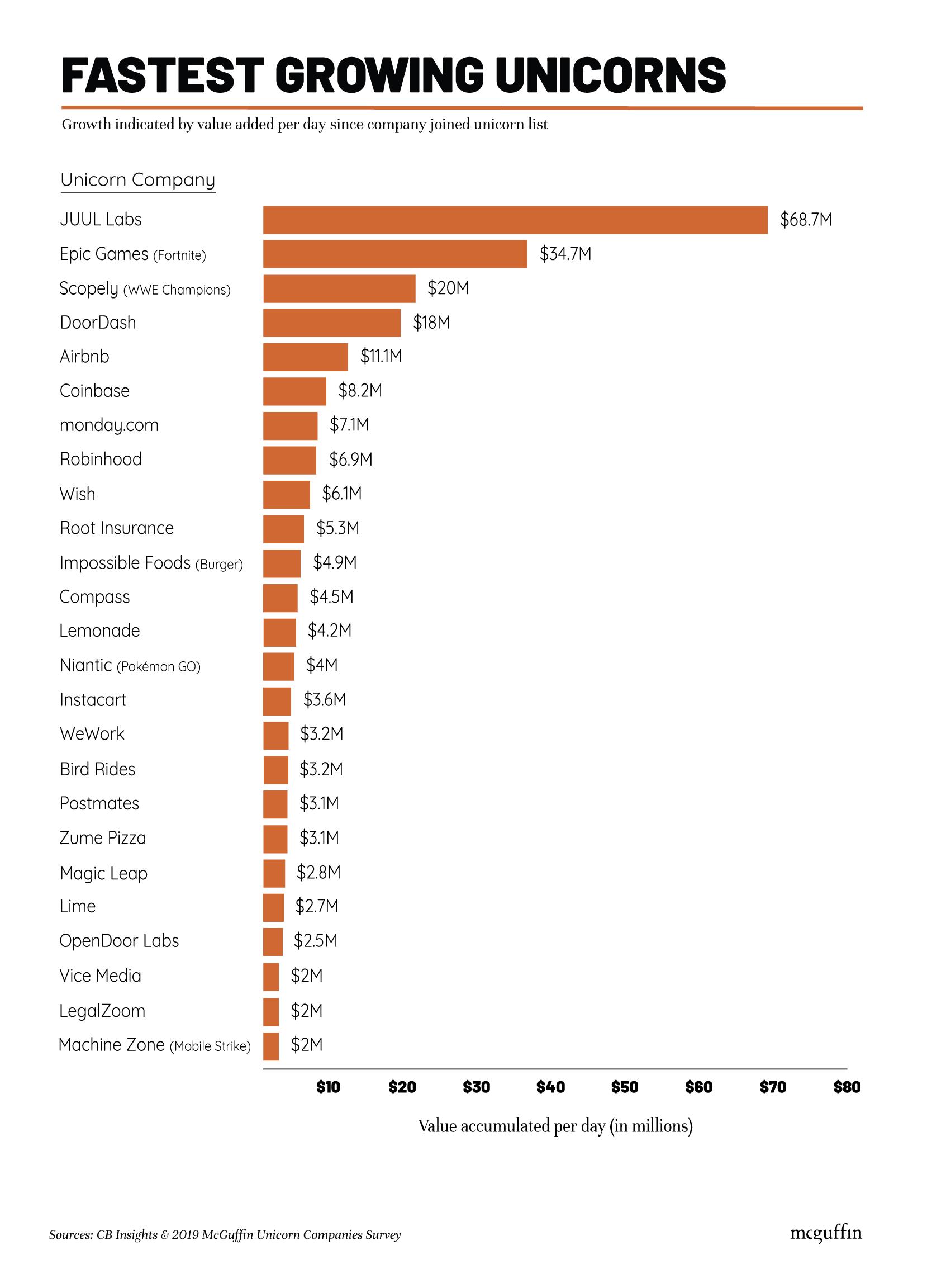 Fastest growing unicorn companies