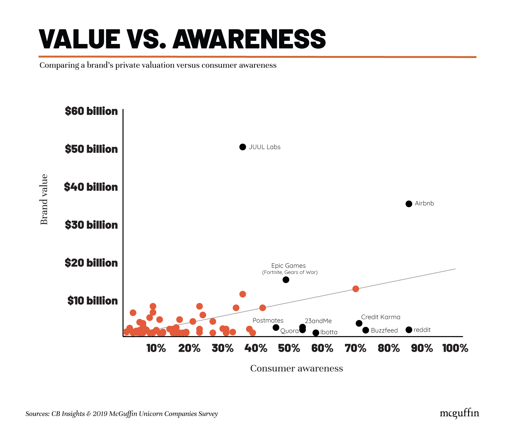 <Unicorn companies - value vs awareness>